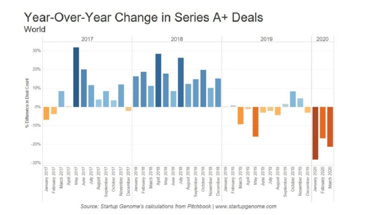 Measured year over year, VC investments in Q1 took a dive.