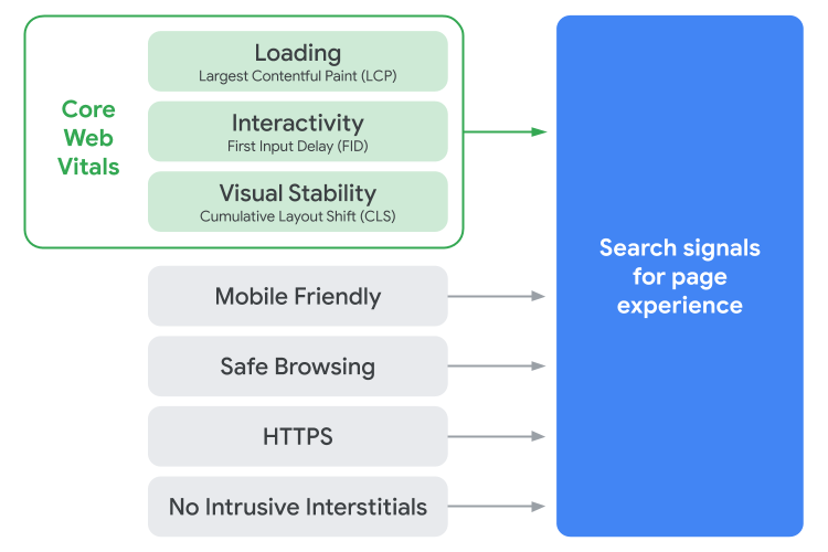 Google Core Web Vitals as a search signal for page experience