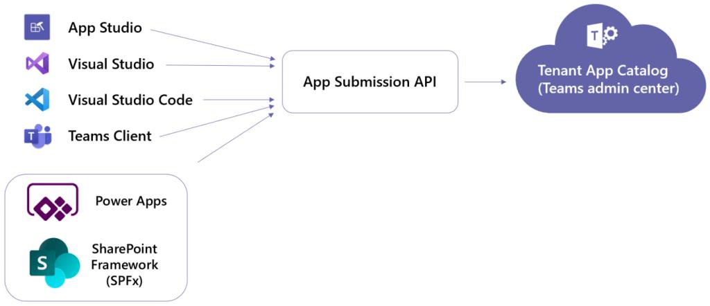 Microsoft Teams App Submission API