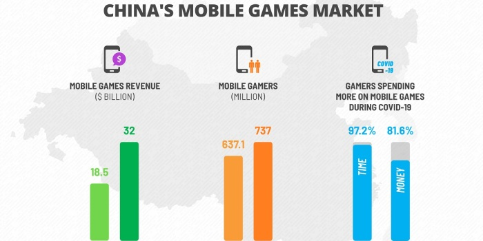 Niko Partners foresees a lot of growth for China's mobile games.