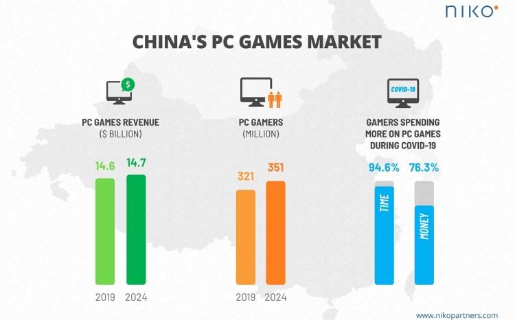 China's PC games market