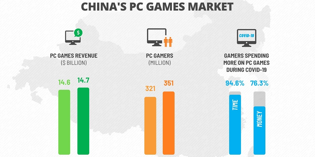 China's PC games market