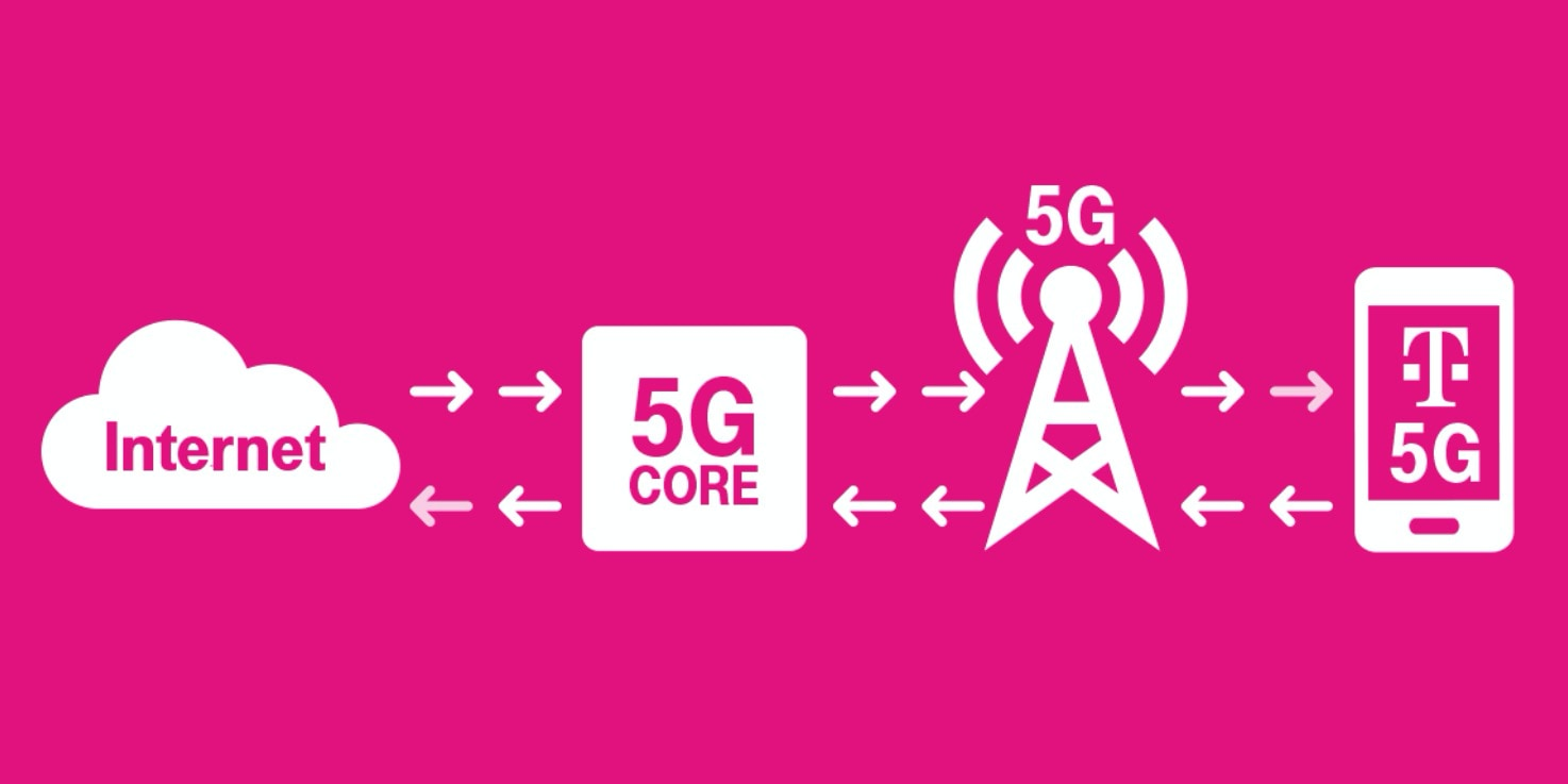 T Mobile Touts Standalone 5g Firsts With Top Modem And Network Vendors Venturebeat