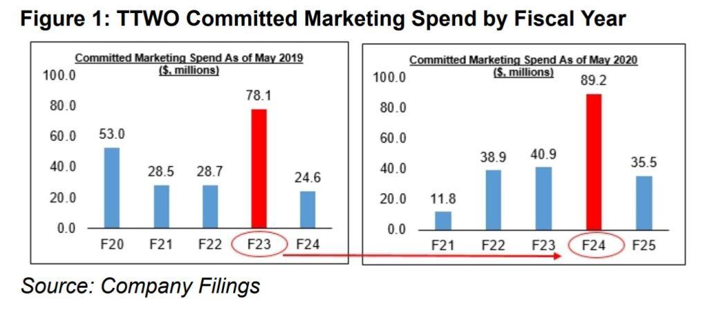 https://venturebeat.com/wp-content/uploads/2020/05/ttwo-marketing-spend.jpg?resize=1024%2C464&strip=all?w=1347&strip=all