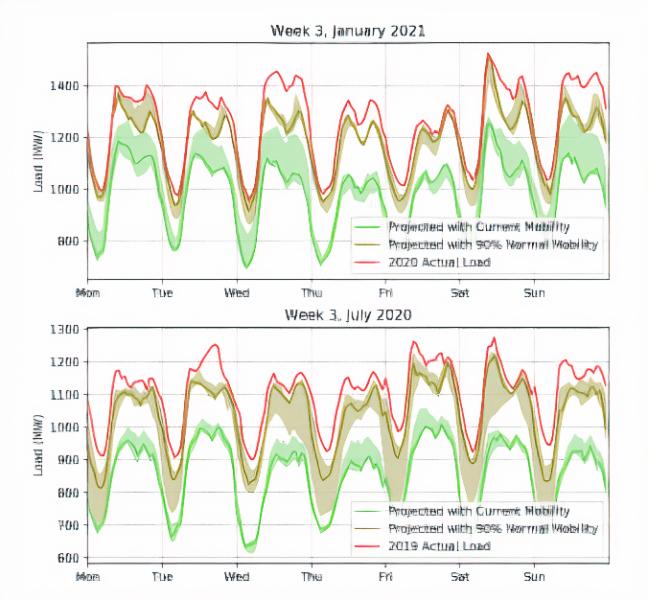 AI load forecasting mobility data