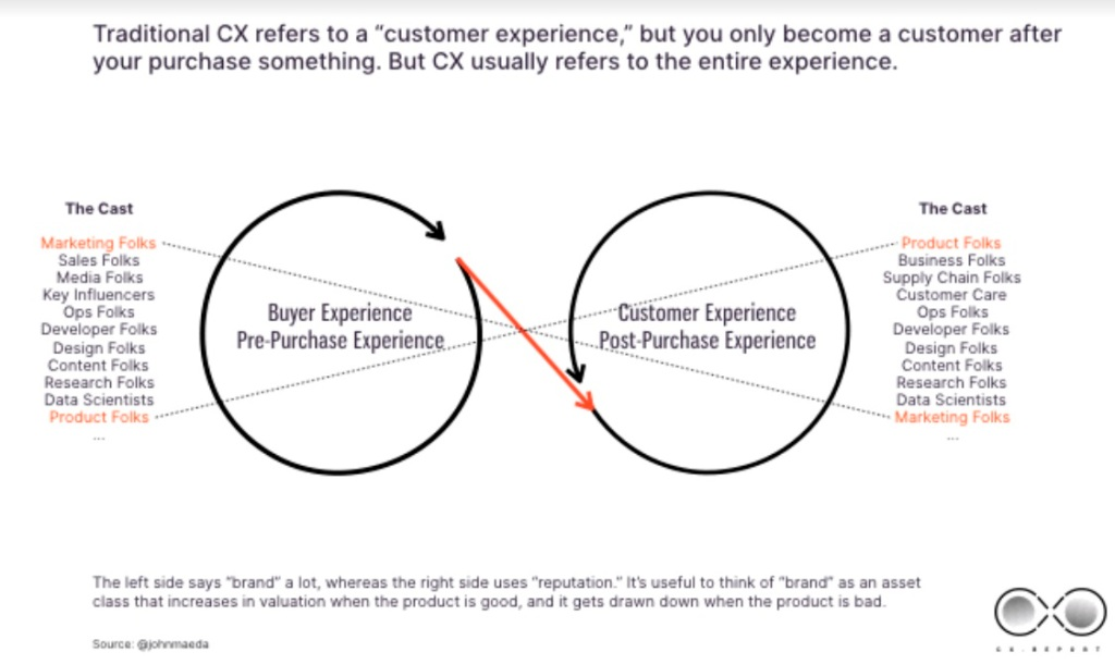 A diagram of the buyer experience