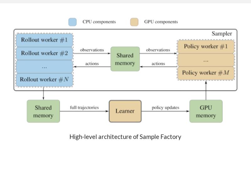 Intel Sample Factory