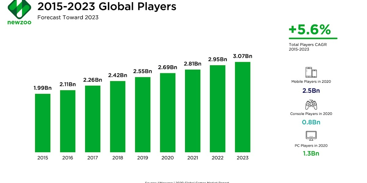 Newzoo expects 3 billion global gamers by 2023.
