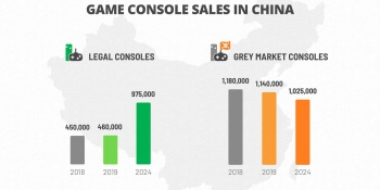 Niko Partners: China is finally embracing consoles