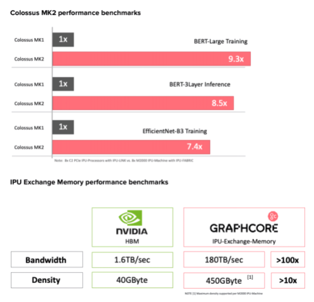 Graphcore IPU benchmarks