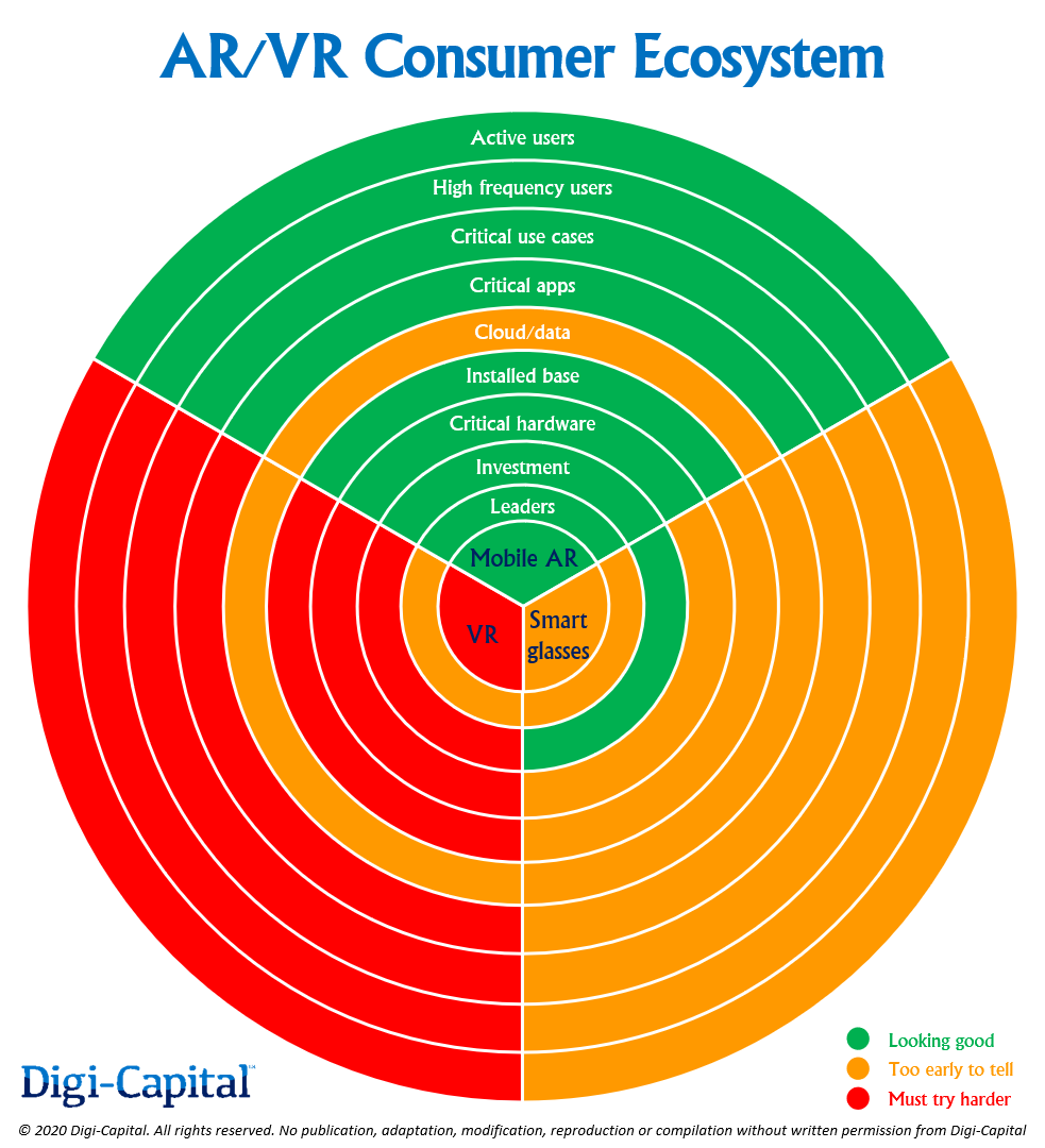 photo of The AR/VR ecosystem — Are we there yet? image