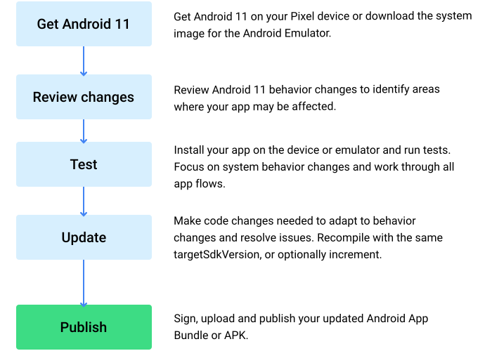 Android 11 compatibility flow