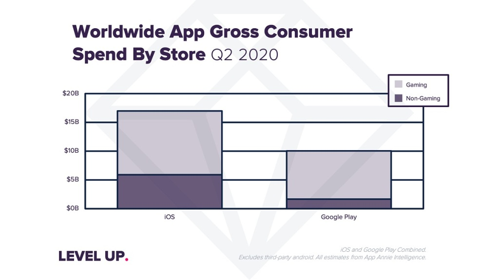 Worldwide app gross consumer spending by store in Q2 2020.