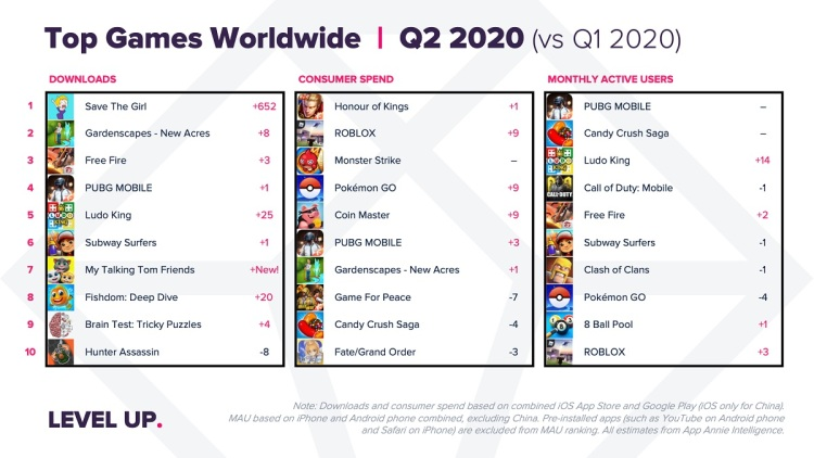 The top rankings for game downloads and spending in Q2 2020.