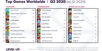 App Annie: Mobile gamers broke app store records in Q2 2020