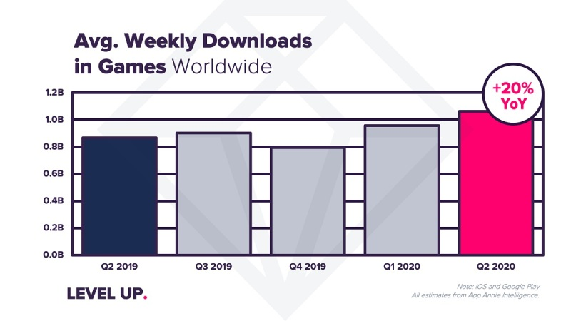 Weekly game downloads grew 20% in Q2.