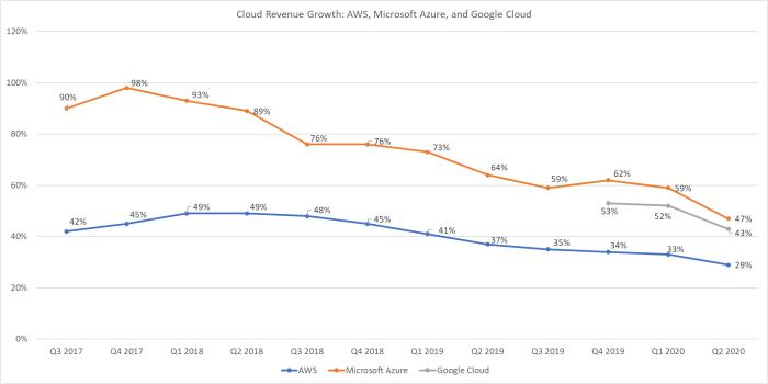 Cloud revenue growth for AWS, Microsoft Azure, Google Cloud