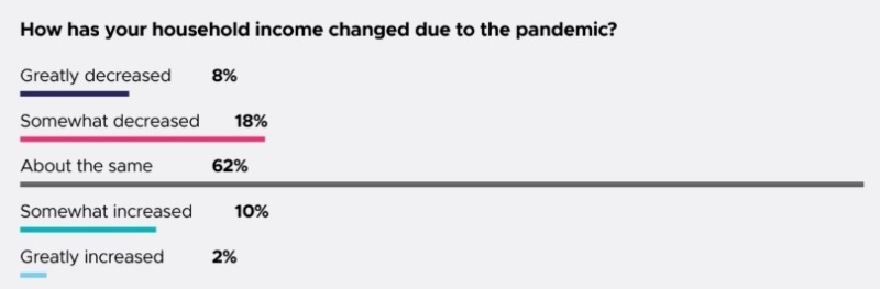 26% of game devs say their household income has declined during the pandemic.