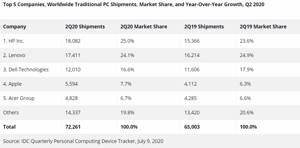 IDC PC shipments Q2 2020