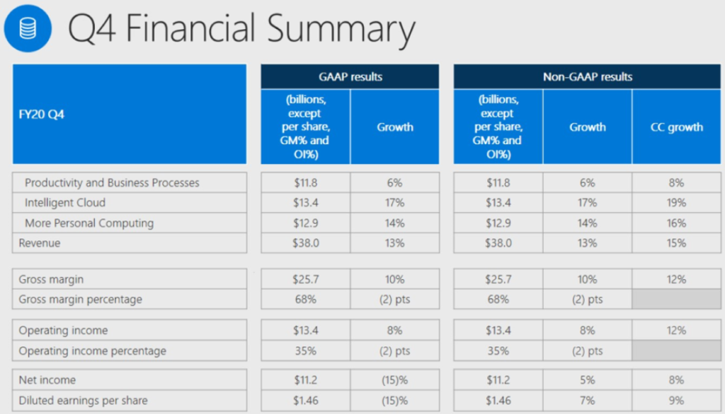 Microsoft Q4 2020 earnings results