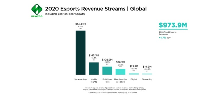 Newzoo has revised its esports revenue for 2020 downward.