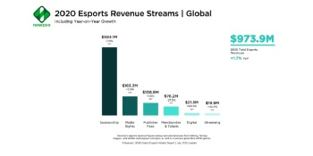 Newzoo: Esports revenue will drop in 2021 despite huge interest and viewership