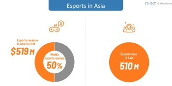 Niko Partners: Esports generated $519 million in Asia in 2019, growth continues in pandemic