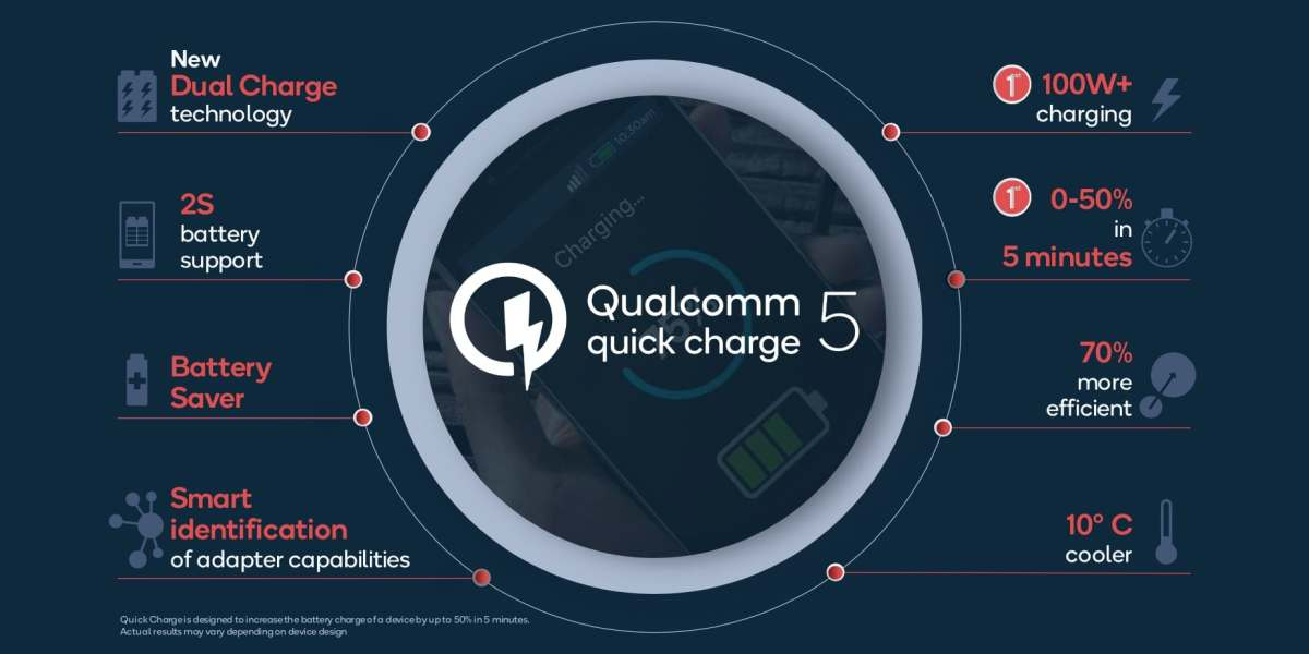 Qualcomm's Quick Charge 5 refuels phones 50% in 5 minutes, 100% in 15