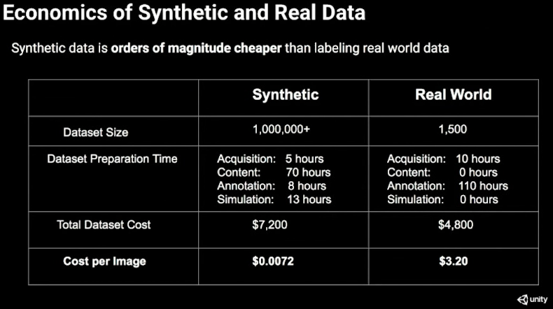 unity transform 2020 economics of synthetic data sets v real world