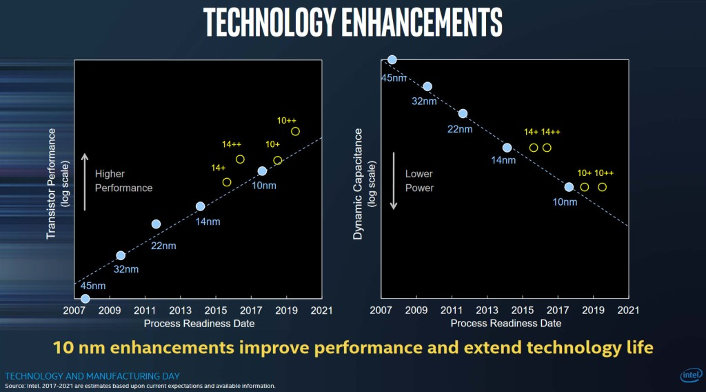 As far back as 2017, we knew it'd take a couple of node enhancements for Intel's 10nm technology to surpass the mature 14nm process.