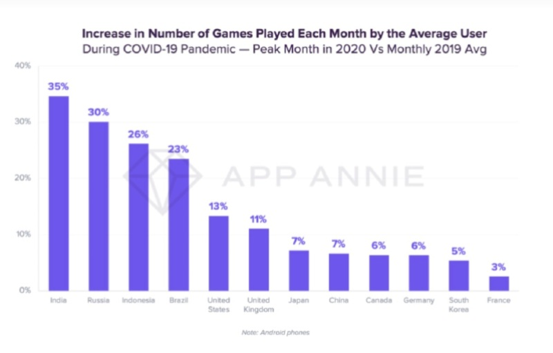 App Annie noted the increase in game time during the pandemic.