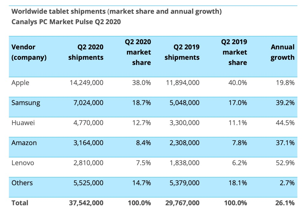Canalys: Surging tablet sales offset desktop PC declines in Q2 2020 3