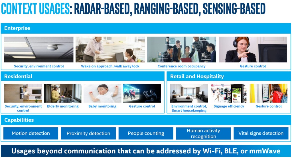 Opportunities abound in the enterprise, residential, and retail markets for radar-, ranging-, and sensing-based use cases able to leverage Wi-Fi for more than communication.