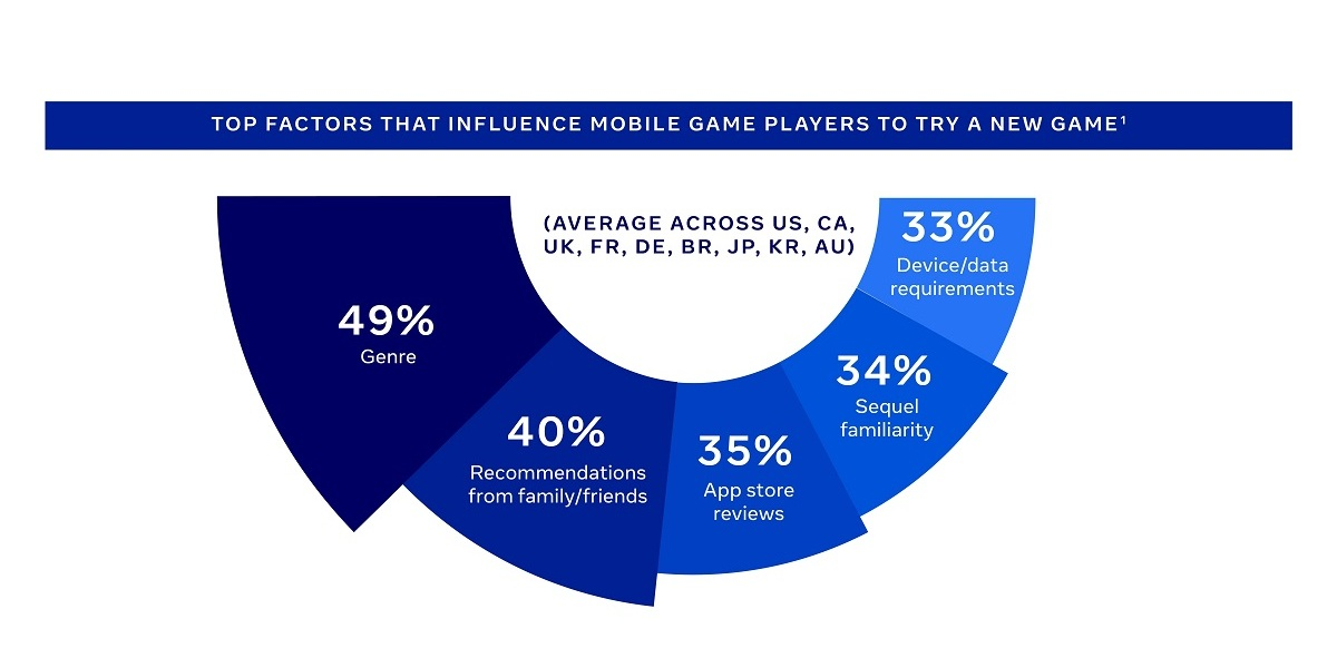 GameRefinery found that genres are the top reason why a mobile player will try a new game.