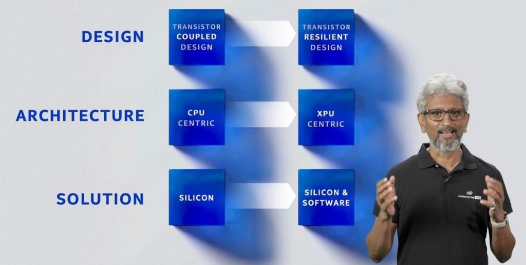 Intel's six pillars