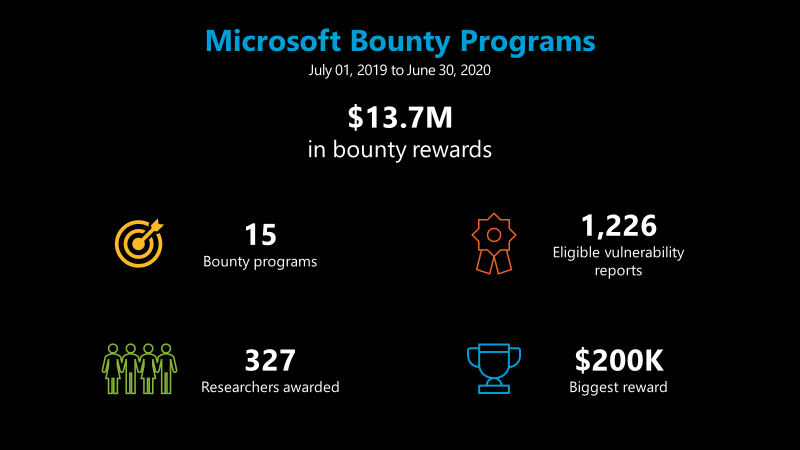 Microsoft bug bounty programs 2019-2020