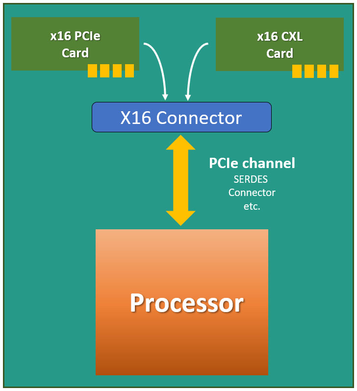 PCI Express and CXL cards drop into the same slots, ensuring compatibility with current and future platforms.