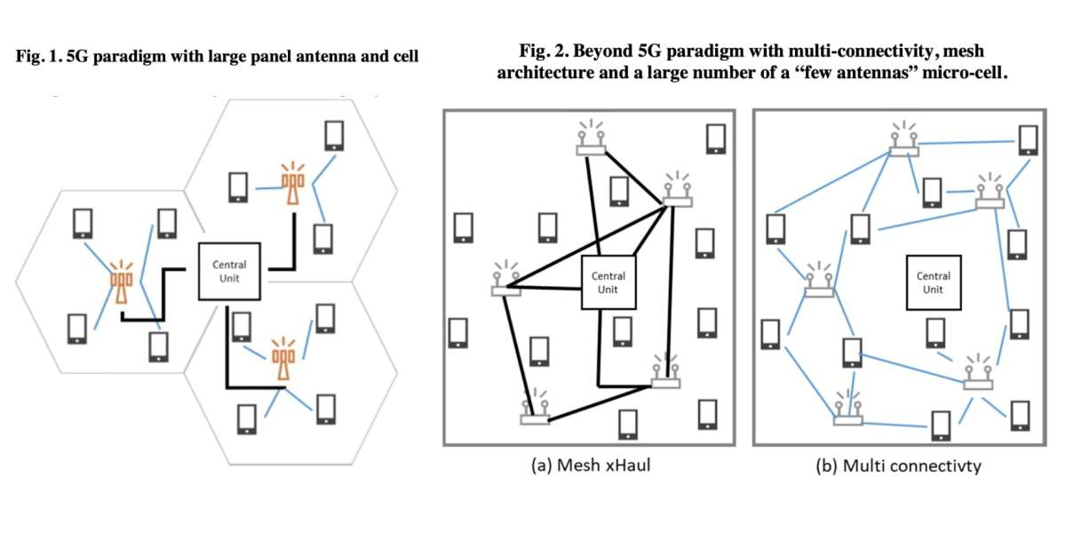 A 5G network's cellular configuration is contrasted with a proposed 6G network using mesh connectivity.