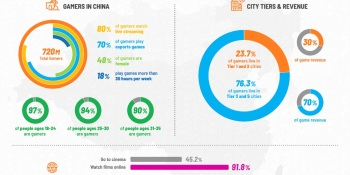 Niko Partners: 75% of China's 720 million gamers live outside the biggest cities