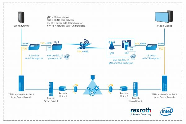 Intel and Bosch recently demonstrated TSN-over-5G involving motion control of high-speed wheels on a factory floor while simultaneously handling 4K video traffic on the same 5G radio band. This diagram illustrates the deployment architecture.