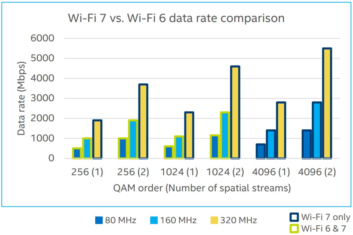 wi-fi 6 vs. wi-fi 7 data rate