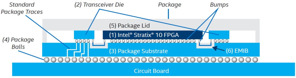 In this example, EMIB creates a high-density connection between the Stratix 10 FPGA and two transceivers.