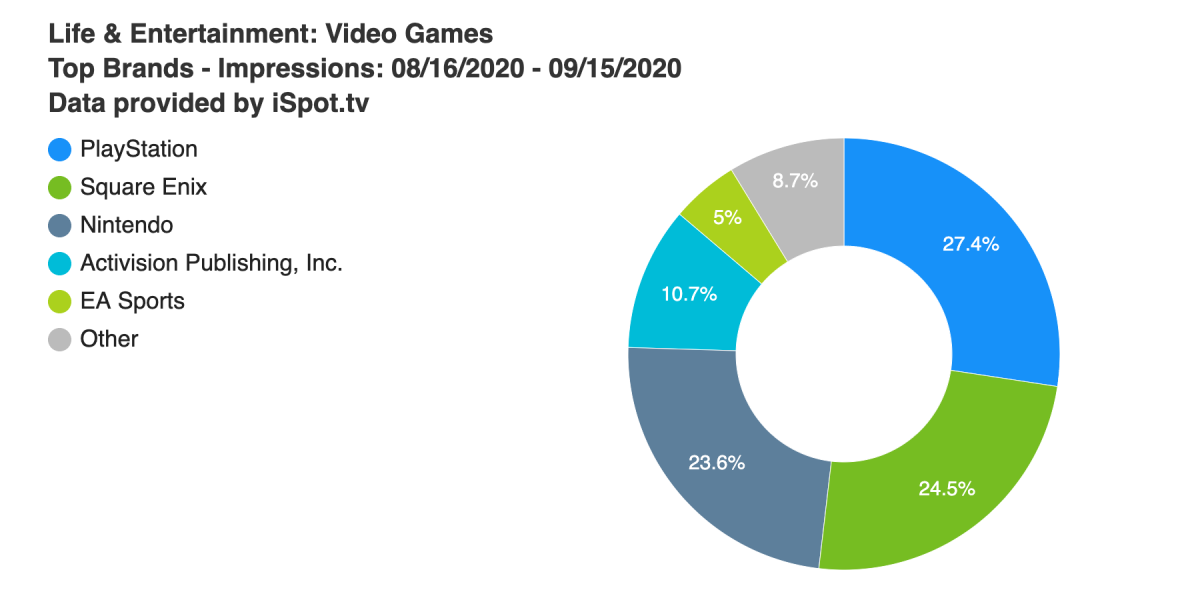 PlayStation leads in TV ad impressions, but Square Enix is close behind thumbnail