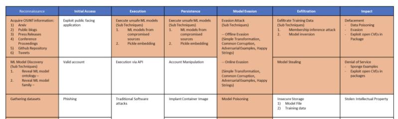 Adversarial ML Threat Matrix