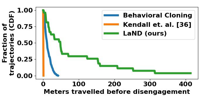 RESEARCHERS DETAIL LAND, AI THAT LEARNS FROM AUTONOMOUS VEHICLE DISENGAGEMENTS