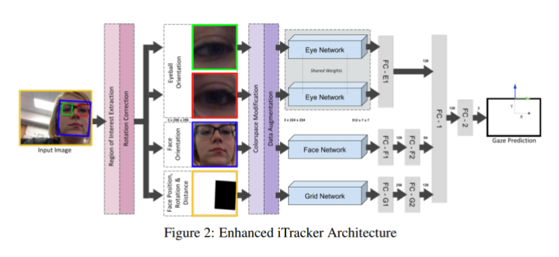 Microsoft gaze tracking AI