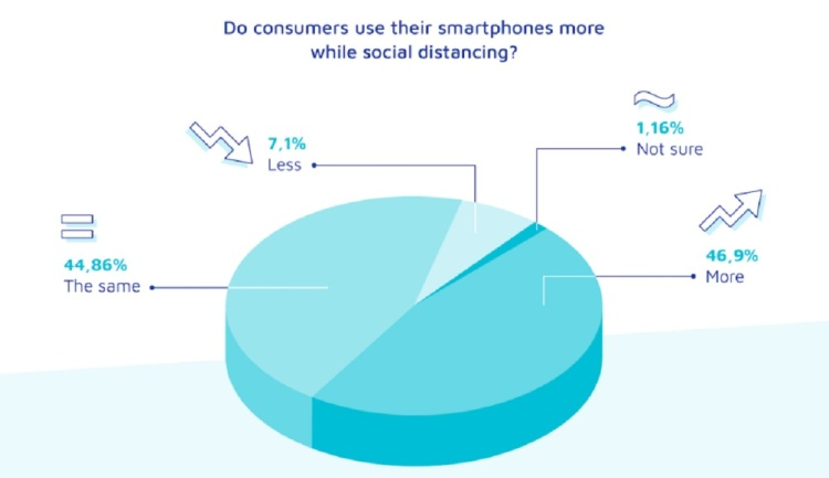 Adjust surveyed how many Americans are subscribing to apps.