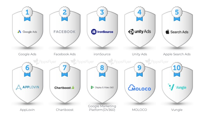 AppsFlyer: Facebook, Google, and Unity Ads dominate mobile advertising 3