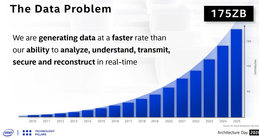 It is not enough to simply generate more data using IoT endpoints.  We also need to analyze this in real time.