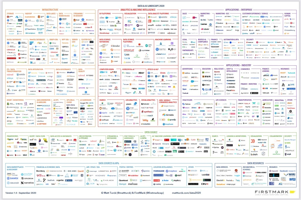 Exploring AWS SageMaker's new features — Formation Stacks, Data Wrangler data AI landscape